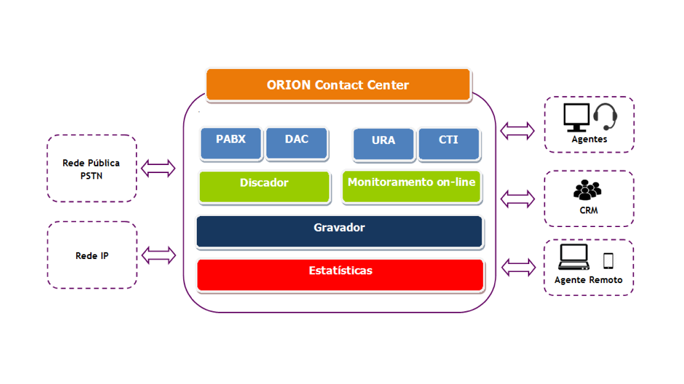 Orion Contact Center para Call Centers